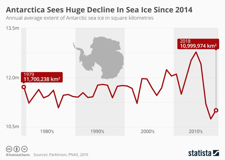 Infographic: Antarctica Sees Huge Decline In Sea Ice Since 2014  | Statista