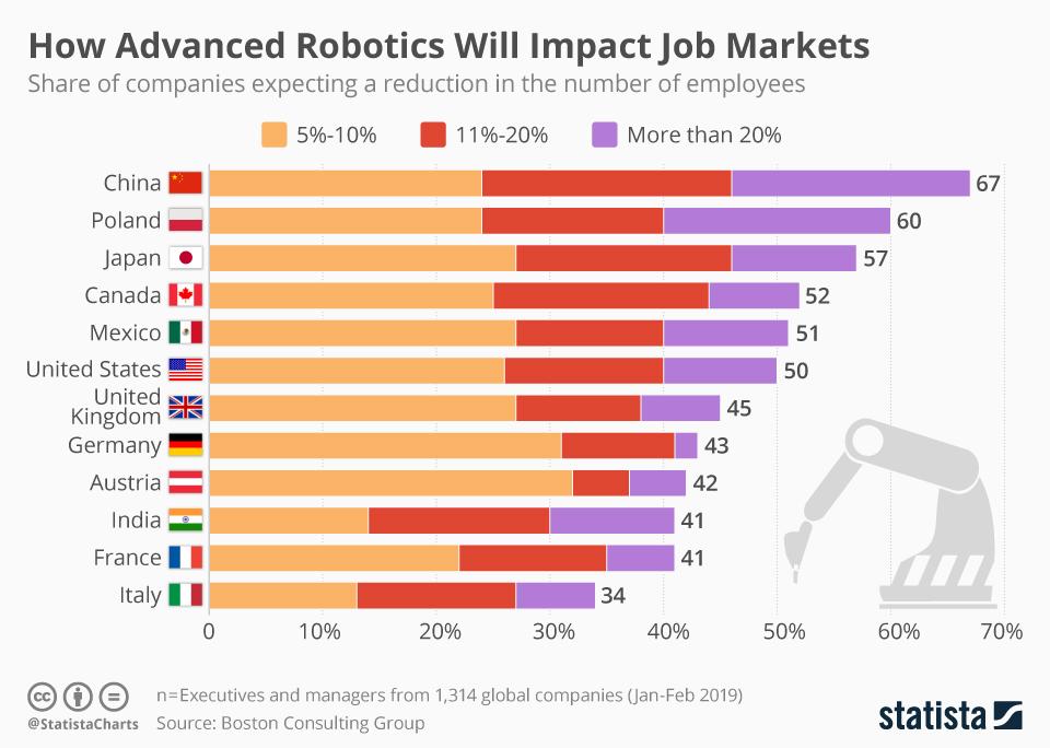 Infographic: How Advanced Robotics Will Impact Job Markets | Statista