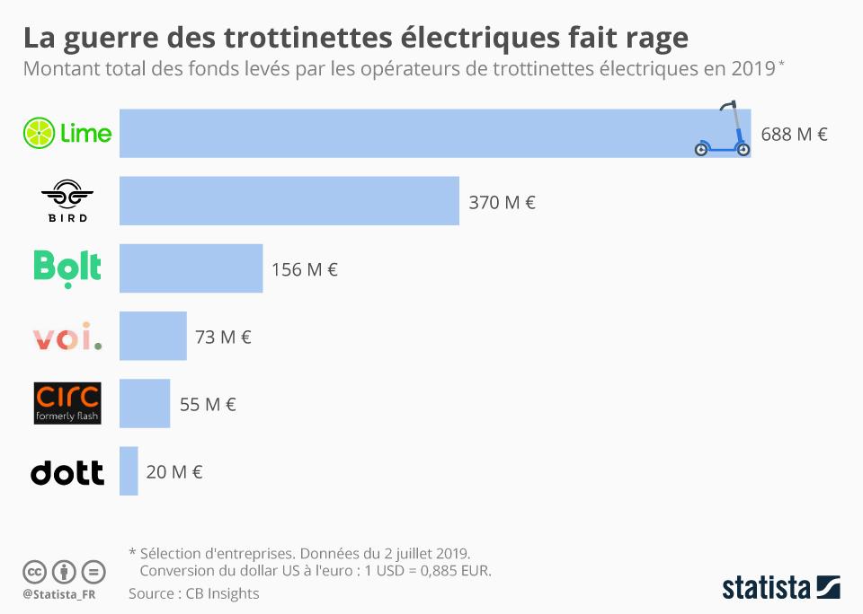 Infographie: La guerre des trottinettes électriques fait rage | Statista