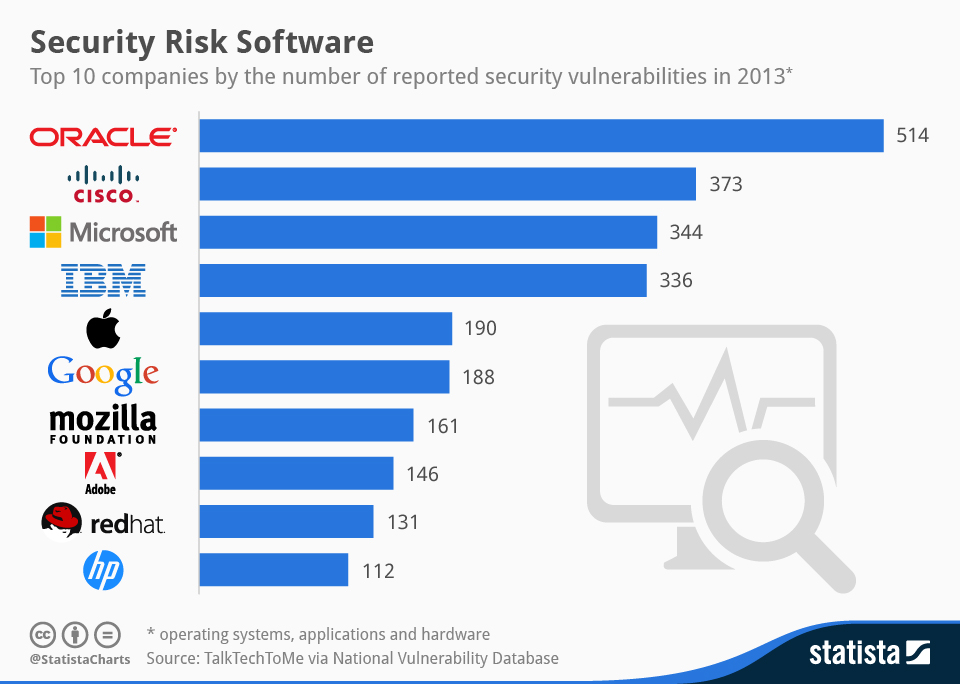Infographic: Security Risk Software | Statista