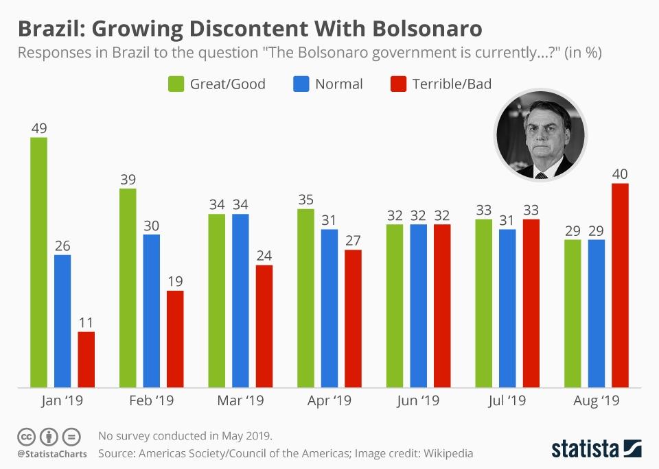 Infographic: Brazil: Growing Discontent With Bolsonaro   Statista