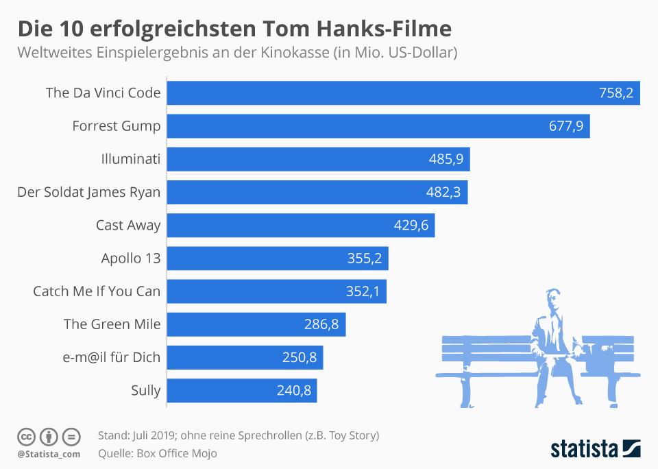 Infografik: Die zehn erfolgreichsten Tom Hanks-Filme | Statista