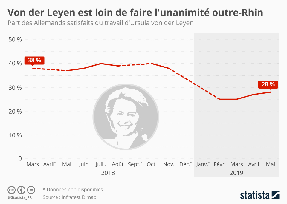 Infographie: Von der Leyen est loin de faire l'unanimité outre-Rhin | Statista