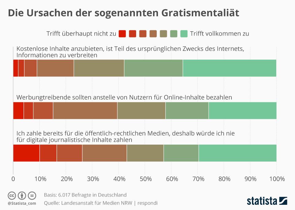 Infografik: Die Ursachen der sogenannten Gratismentalität   Statista