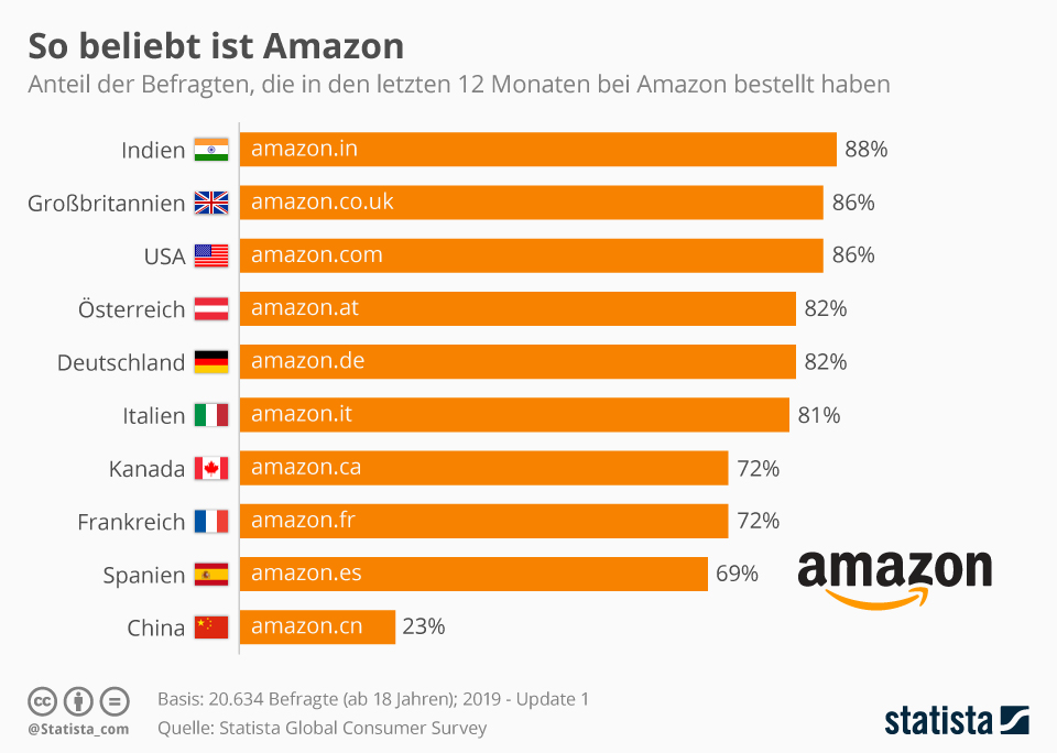 Infografik: So beliebt ist Amazon | Statista