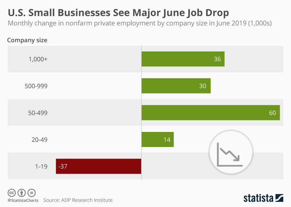 Infographic: U.S. Small Businesses See Major June Job Drop | Statista