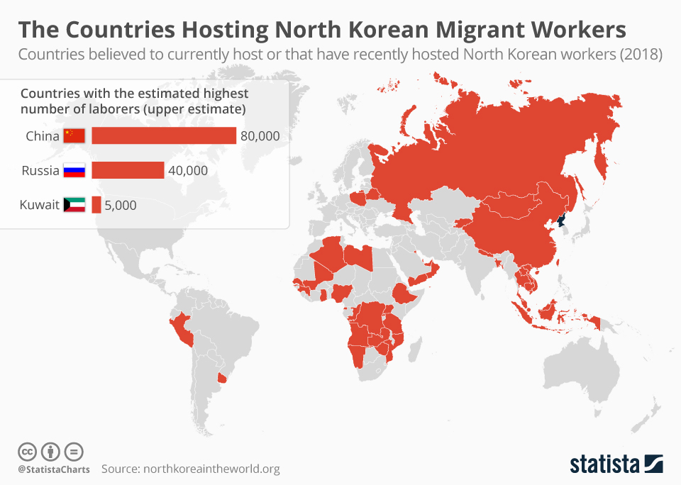 Infographic: The Countries Hosting North Korean Migrant Workers | Statista
