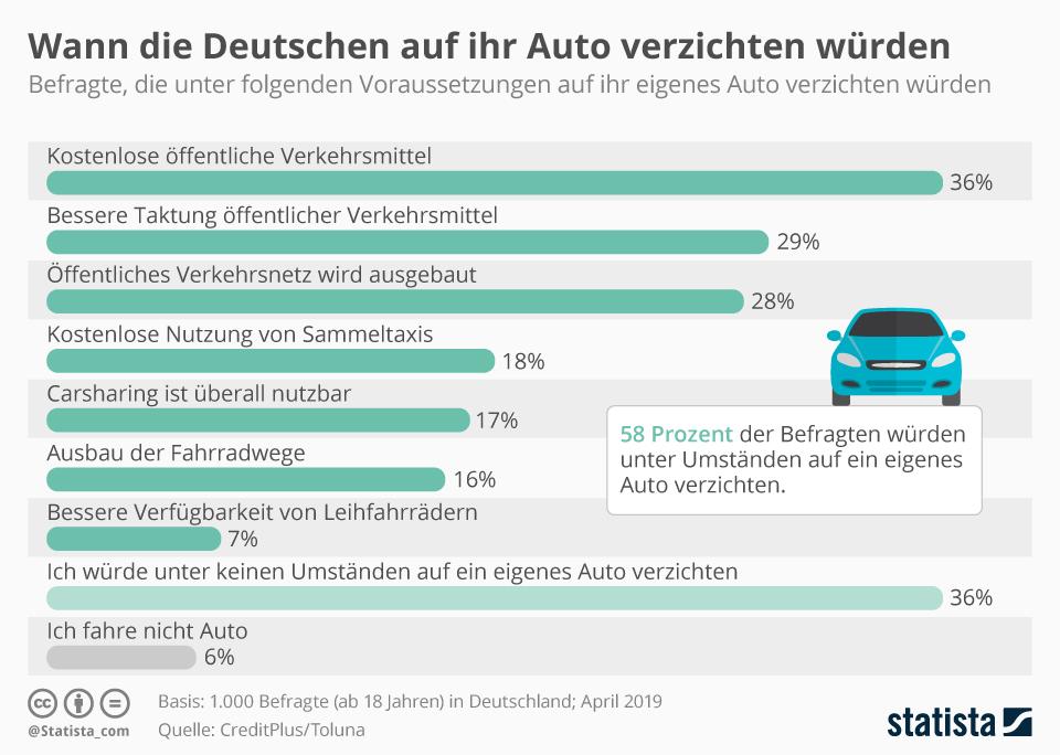 Infografik: Wann die Deutschen auf ihr Auto verzichten würden   Statista