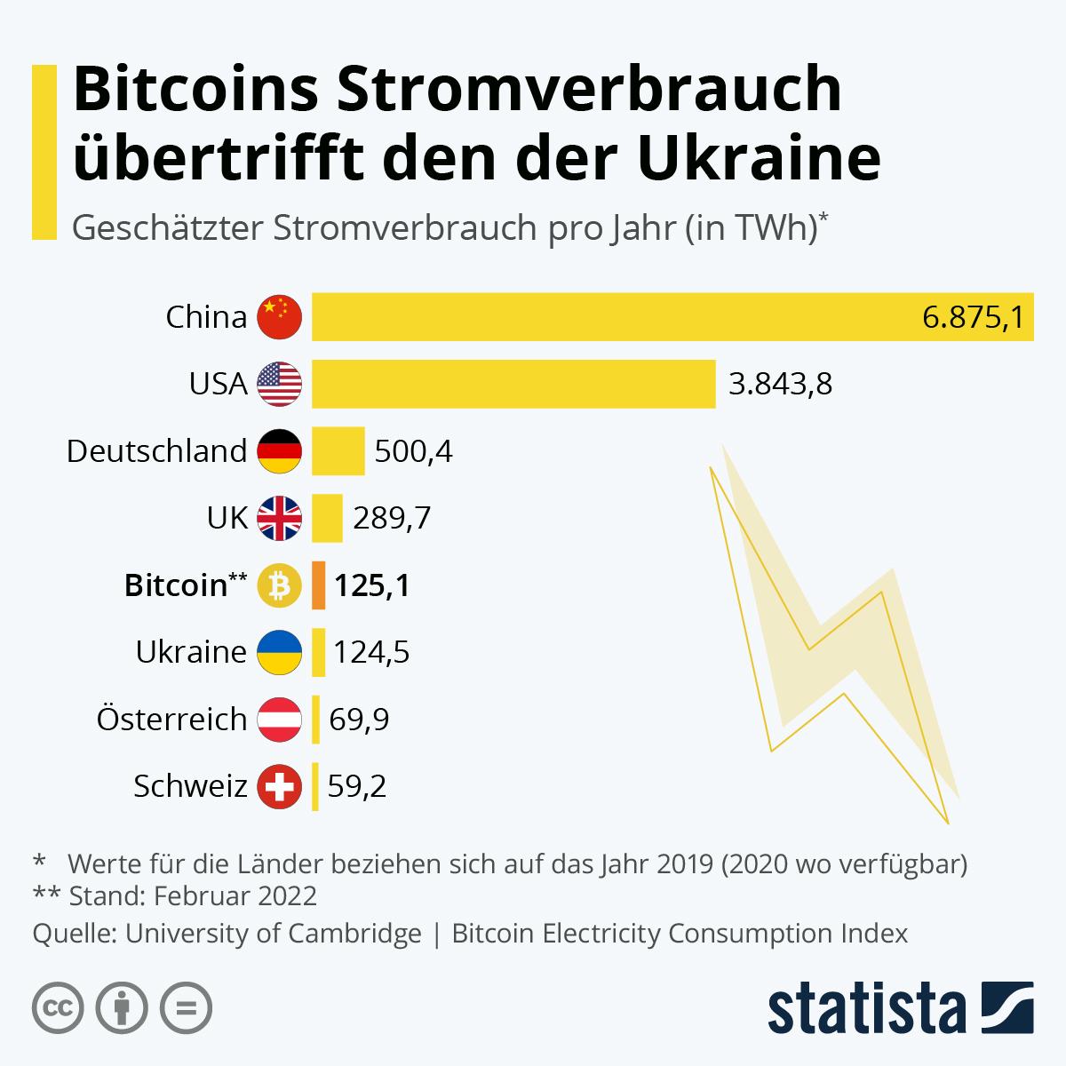 Bitcoin verbraucht mehr Strom als die Schweiz | Statista