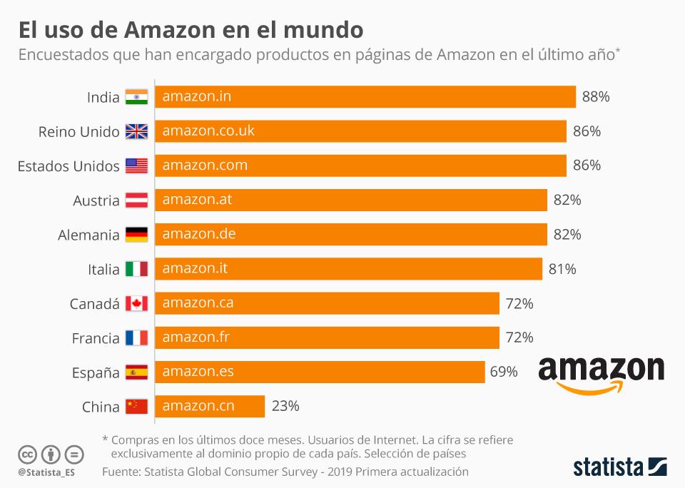 Infografía: ¿En qué países se compran más productos en Amazon? | Statista