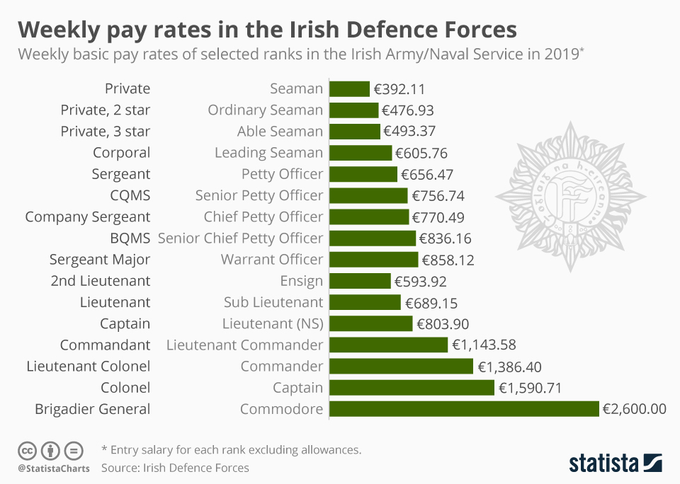 Infographic: Weekly pay rates in the Irish Defence Forces | Statista