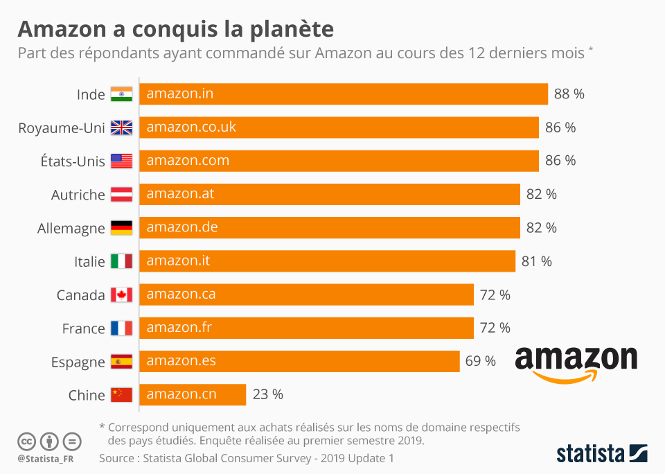 Infographie: Amazon a conquis la planète | Statista
