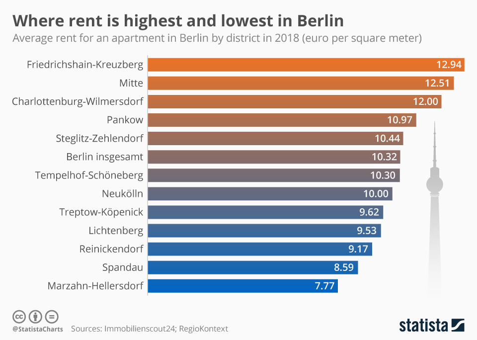 Infographic: Where rent is highest and lowest in Berlin   Statista