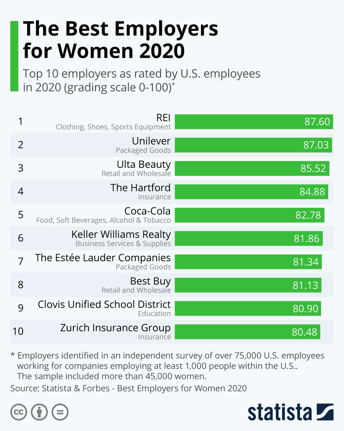 Infographic: The Best Employers for Women 2020 | Statista