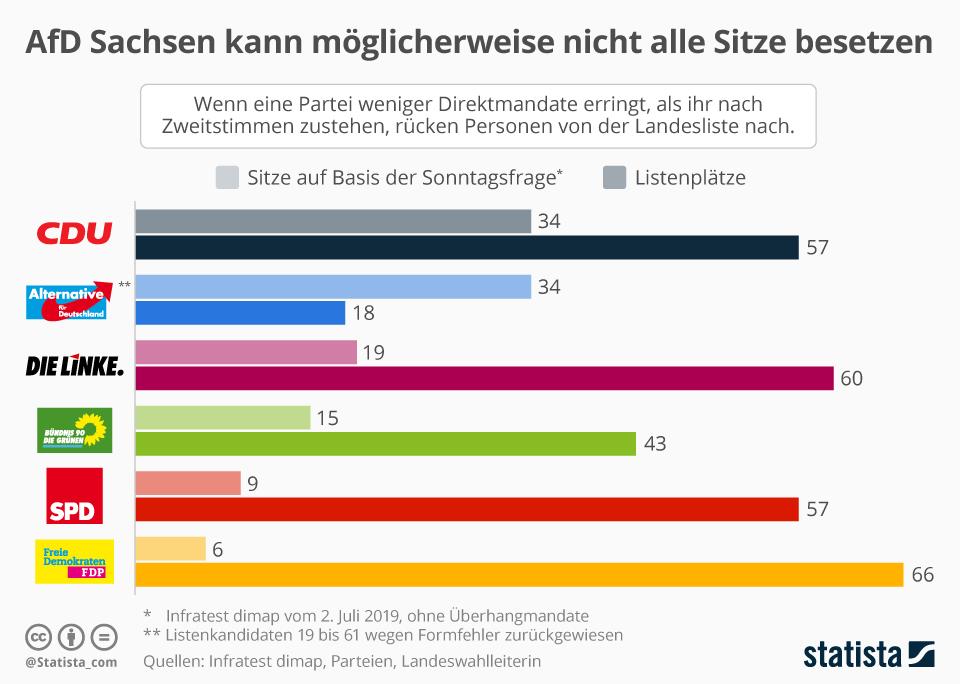 Infografik: AfD Sachsen kann möglicherweise nicht alle Sitze besetzen | Statista