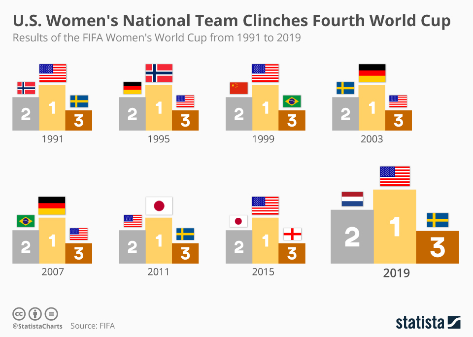 Infographic: U.S. Women's National Team Clinches Fourth World Cup | Statista