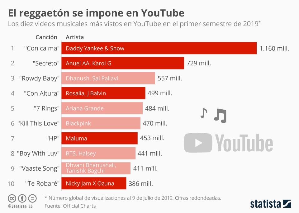 Infografía: La fiebre del reggaetón sacude a YouTube | Statista