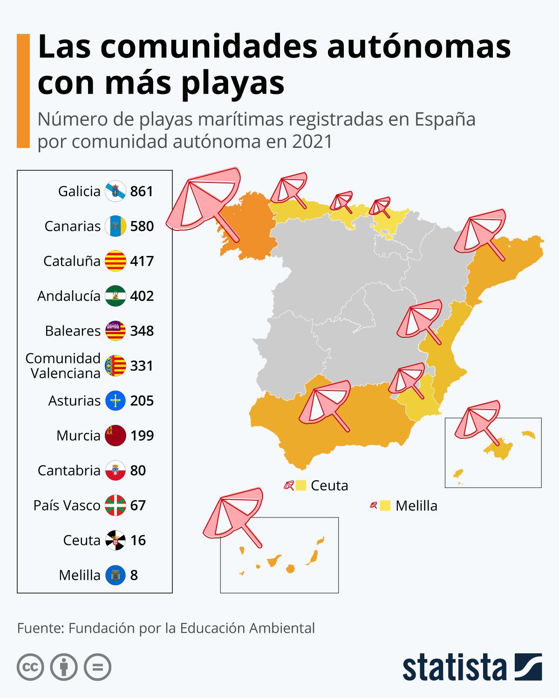 Infografía: Las comunidades autónomas con más playas | Statista