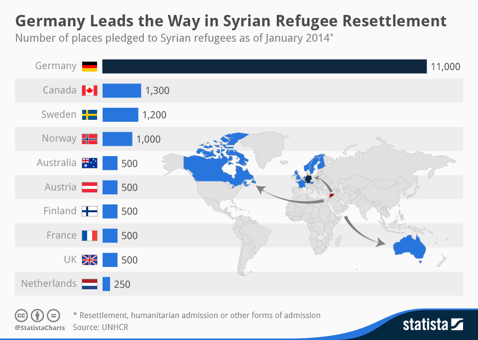 Infographic: Germany Leads the Way in Syrian Refugee Resettlement | Statista