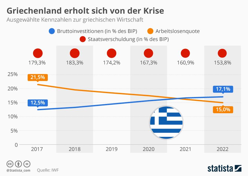 Infografik: Griechenland erholt sich von der Krise   Statista