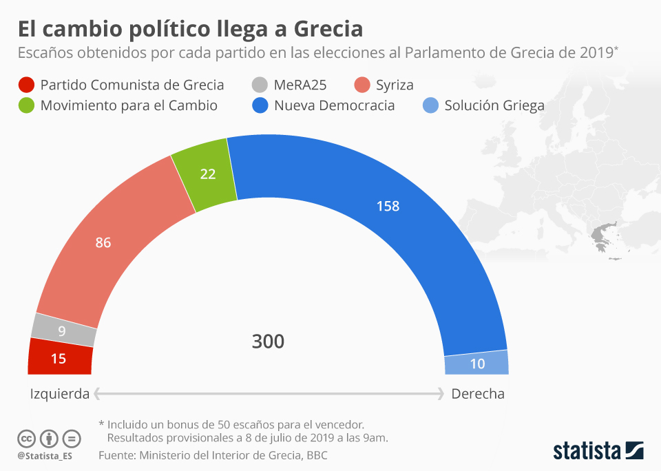 Infografía: Grecia pone fin a la 'Era Syriza'   Statista