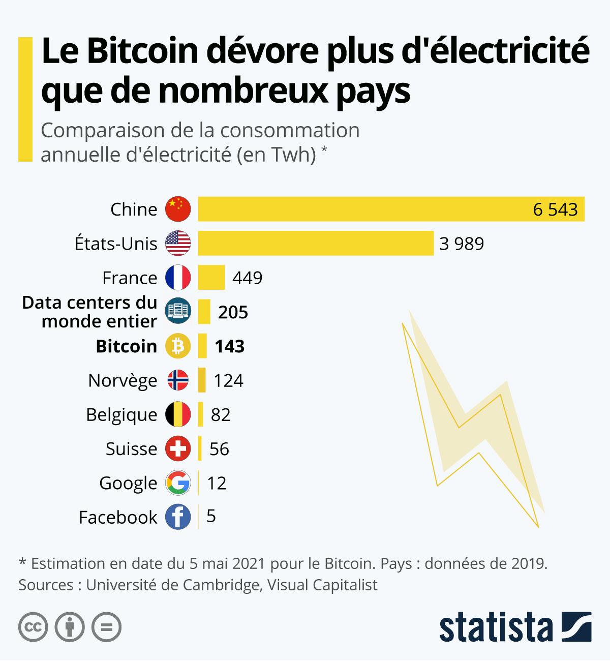 Infographie: Le Bitcoin dévore plus d'électricité que la Belgique | Statista