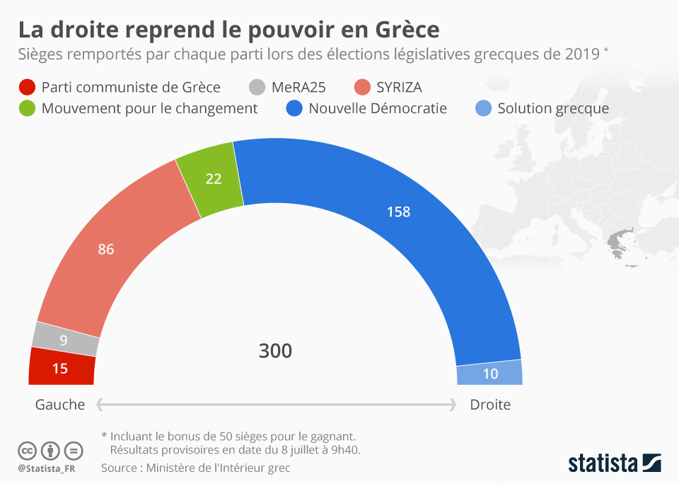 Infographie: La droite reprend le pouvoir en Grèce | Statista