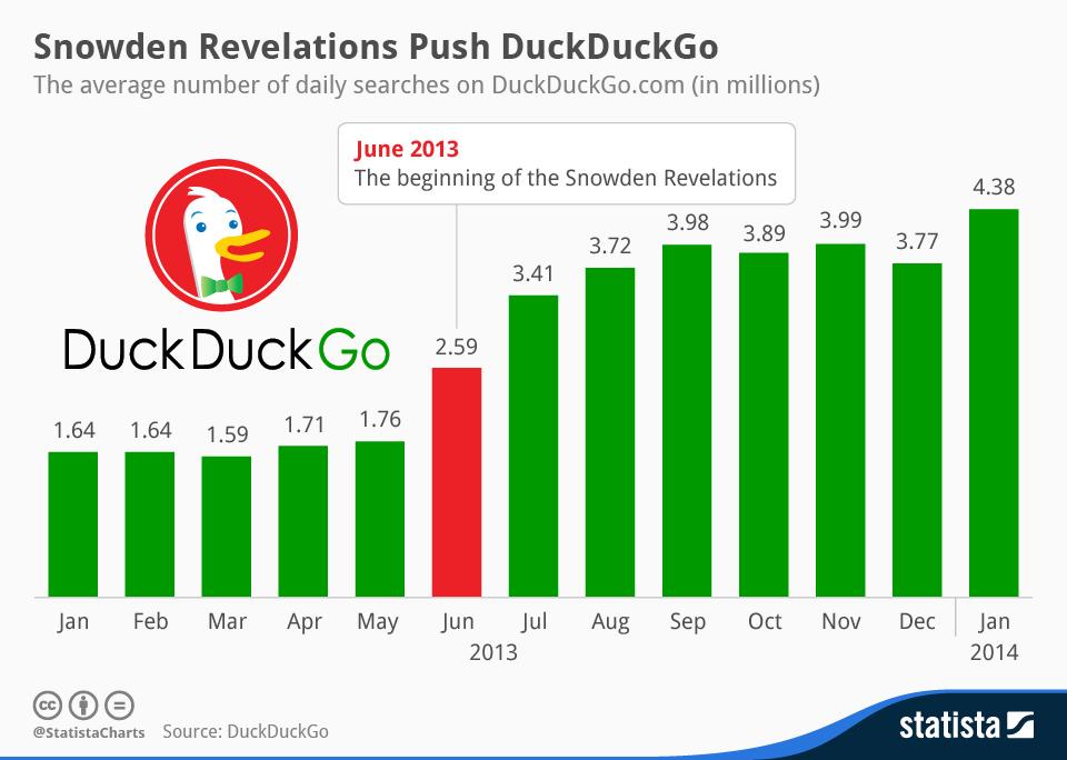 Infographic: Snowden Revelations Push DuckDuckGo | Statista