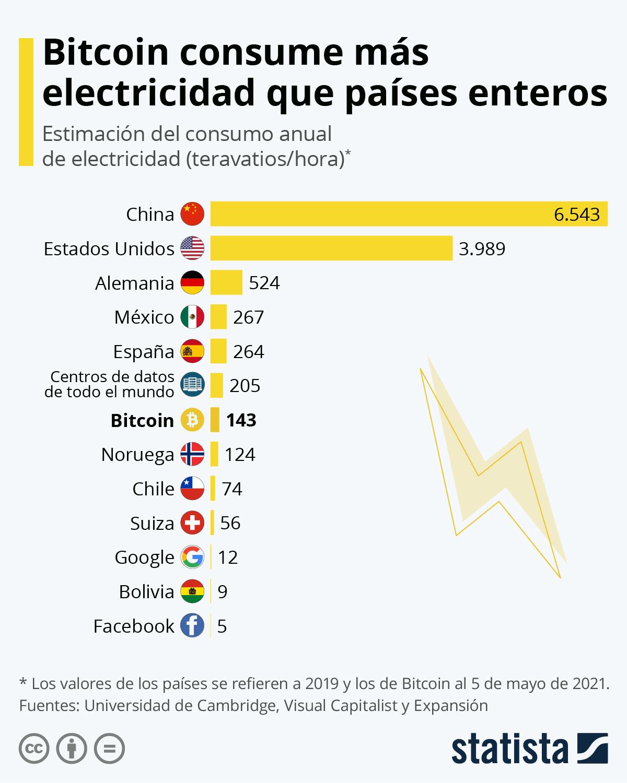 Infografía: Bitcoin consume más electricidad que países enteros | Statista