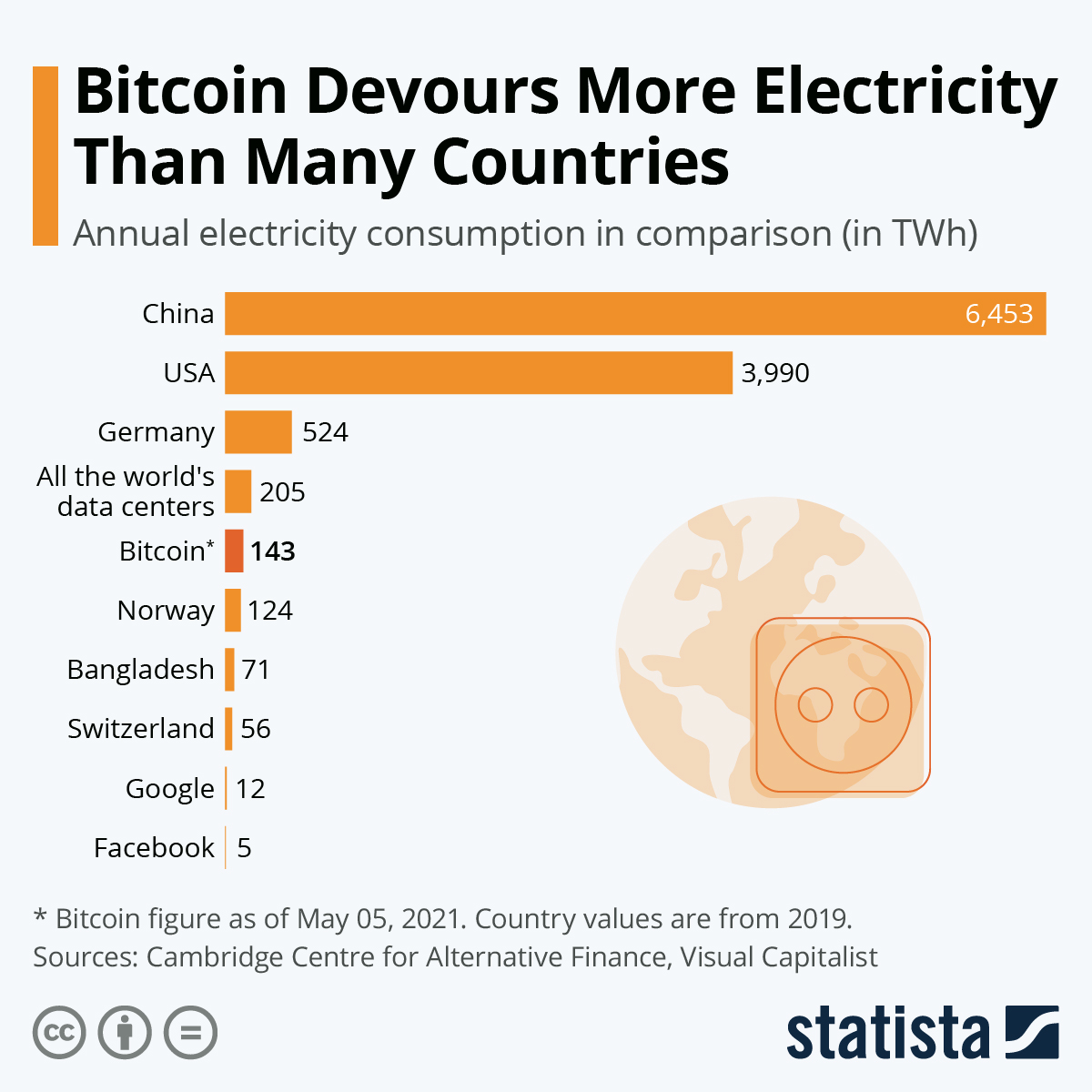 Infographic: Bitcoin Devours More Electricity Than Switzerland  | Statista