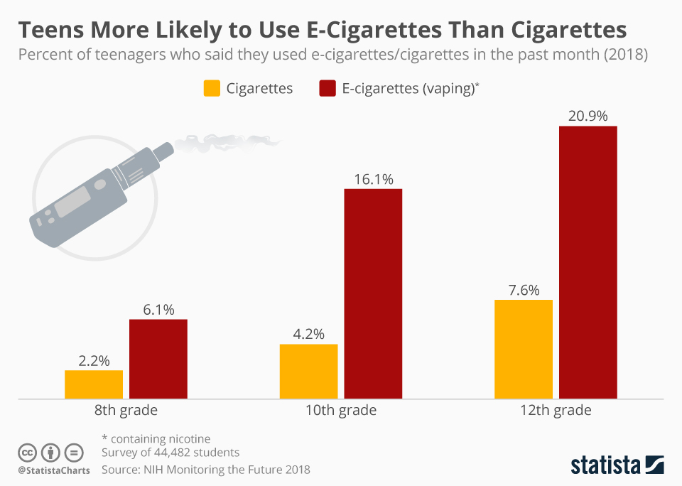 Infographic: U.S. Teens More Likely to Use E-Cigarettes than Cigarettes | Statista