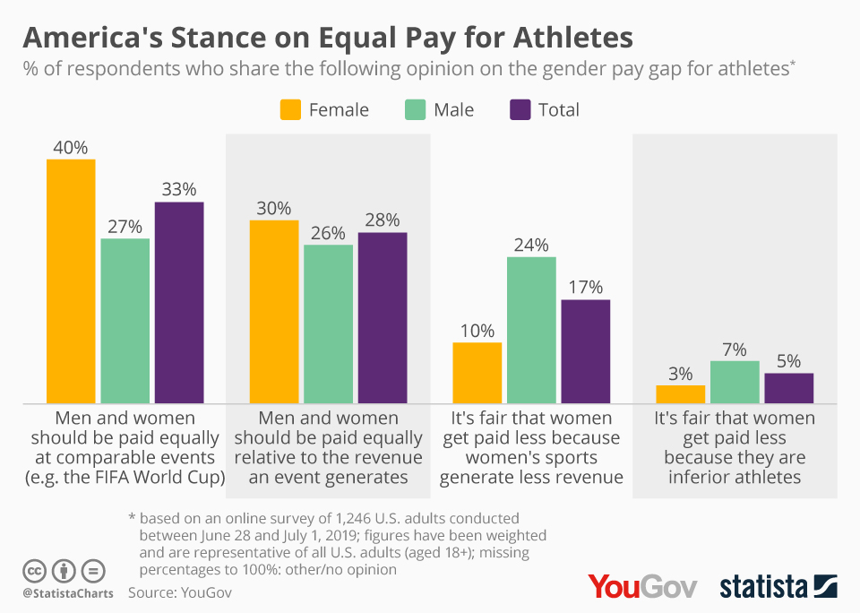 Infographic: America's Stance on Equal Pay for Athletes | Statista