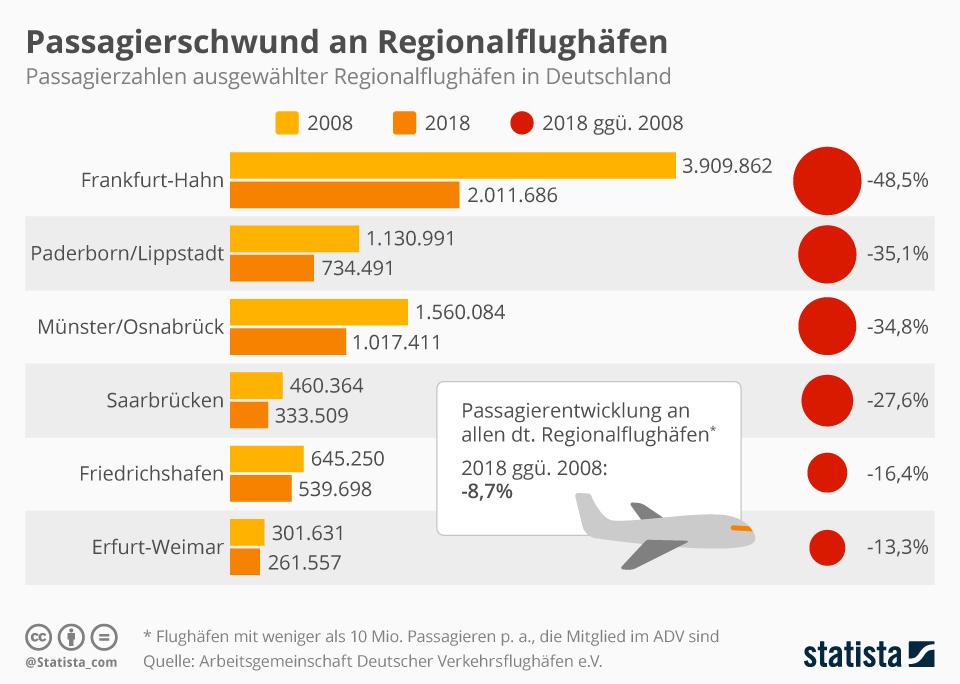 Infografik: Passagierschwund an Regionalflughäfen | Statista