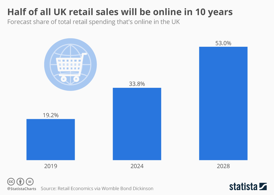 Infographic: Half of all UK retail sales will be online in 10 years | Statista