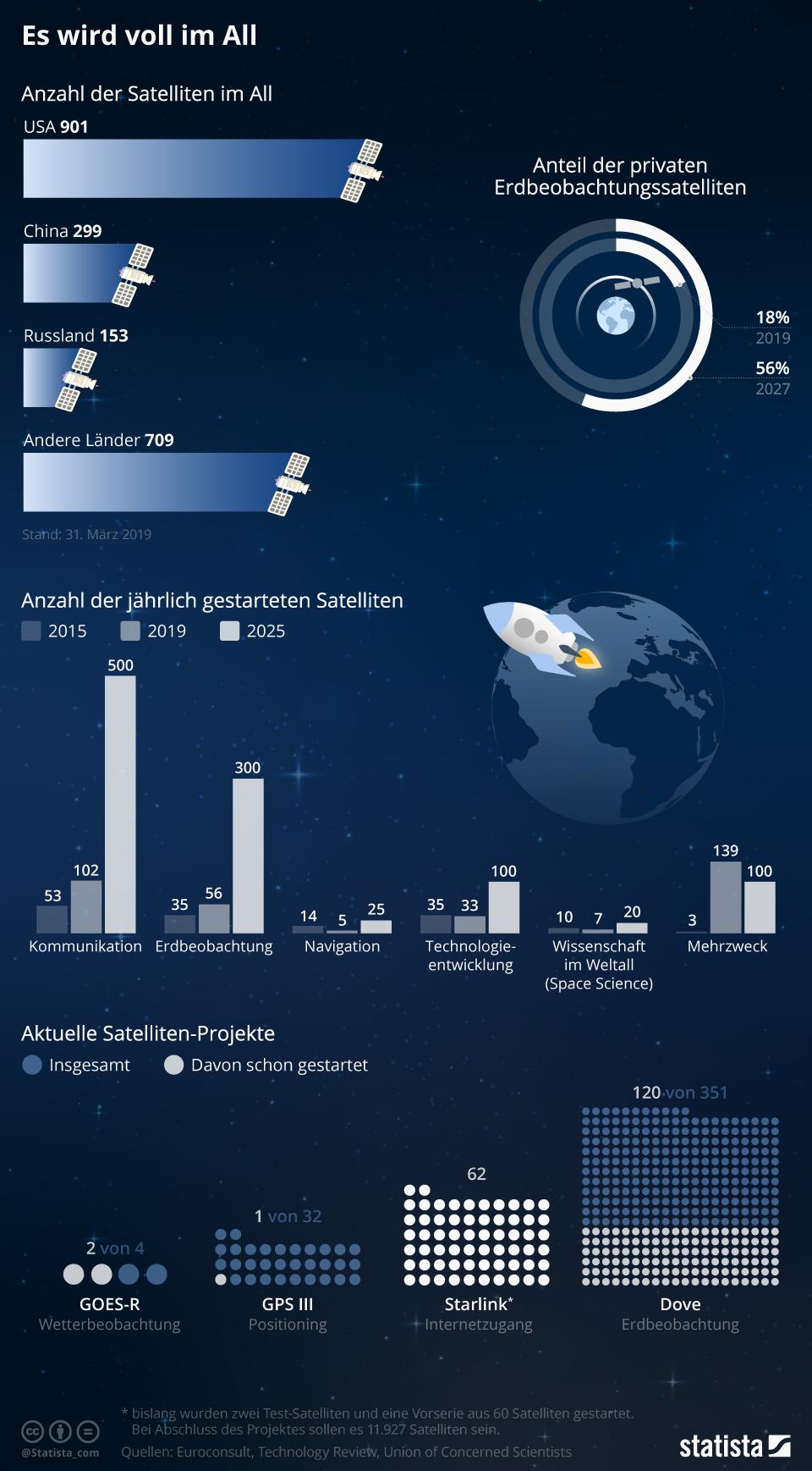 Infografik: Es wird voll im All | Statista