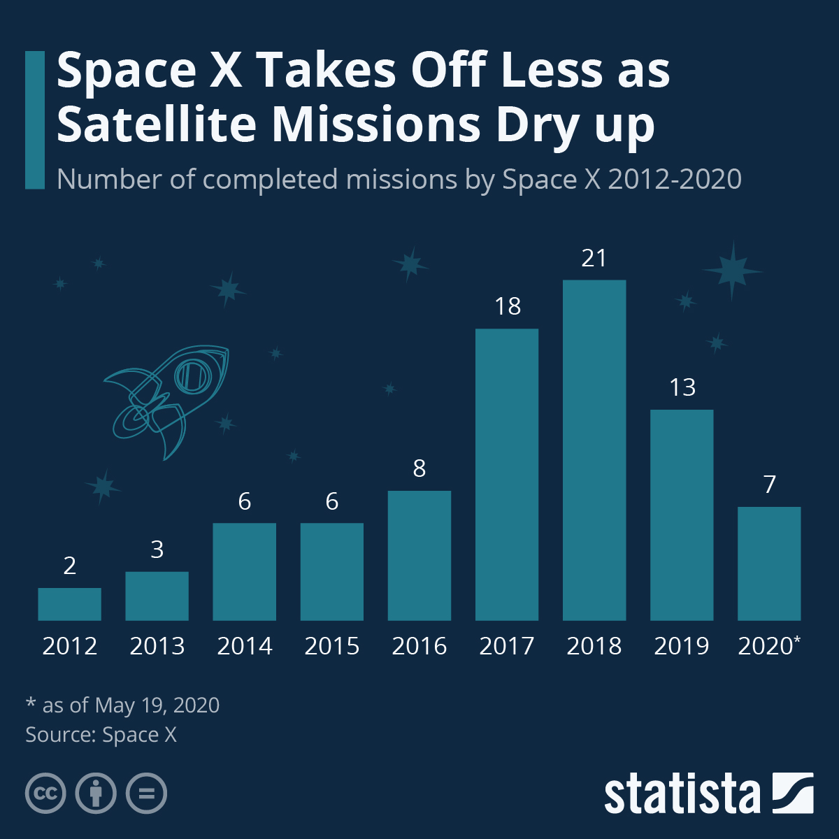 Infographic: Space X Takes Off More Frequently | Statista
