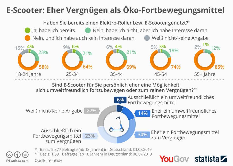 Infografik: E-Scooter: Eher Vergnügen als Öko-Fortbewegungsmittel | Statista