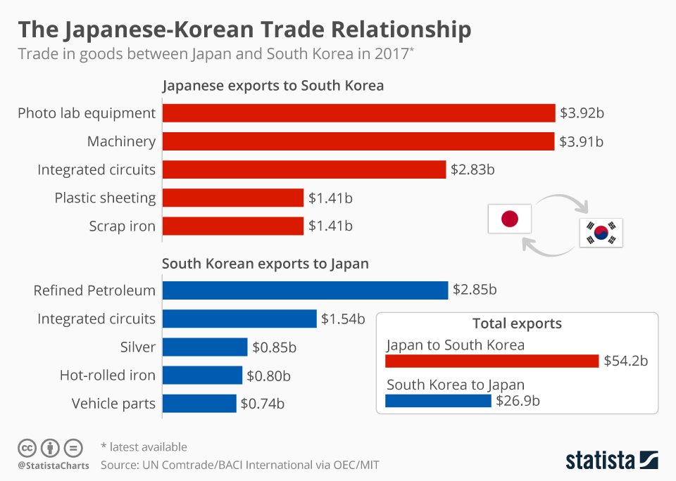 Infographic: Japan and South Korea Embroiled in High-Tech Industry Trade Tensions  | Statista