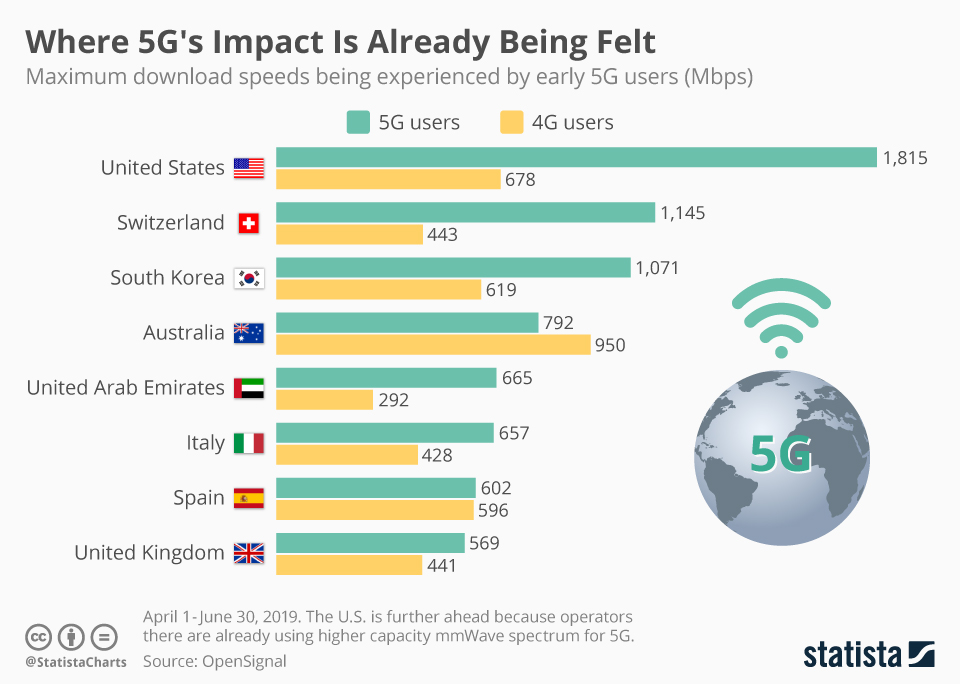Infographic: Where 5G's Impact Is Already Being Felt | Statista