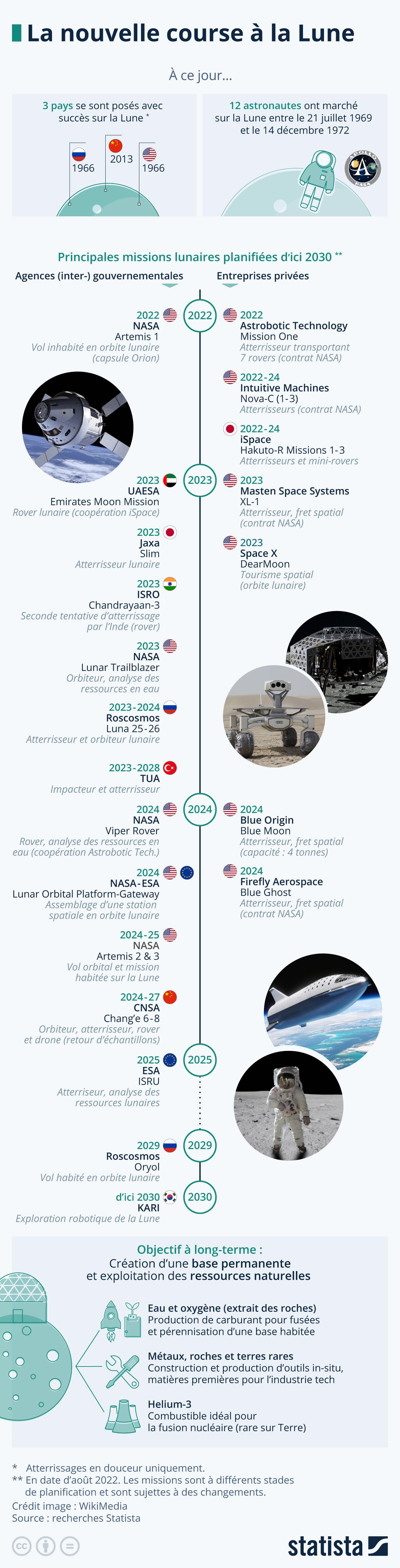 Infographie: La conquête de la Lune est relancée | Statista