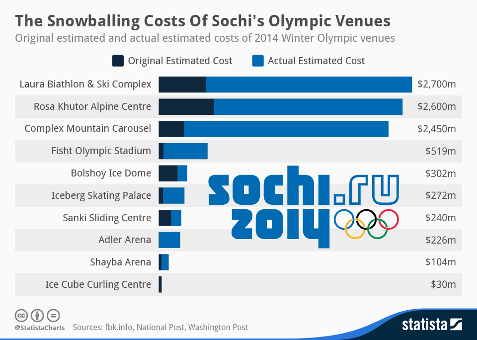 Infographic: The Snowballing Costs of Sochi's Olympic Venues | Statista