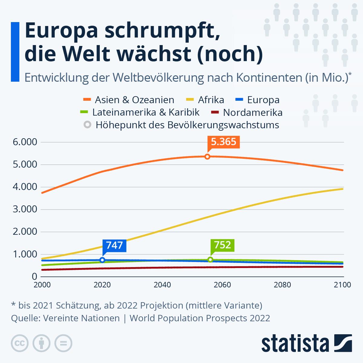 Infografik: Die Menschheit wächst nicht unbegrenzt | Statista
