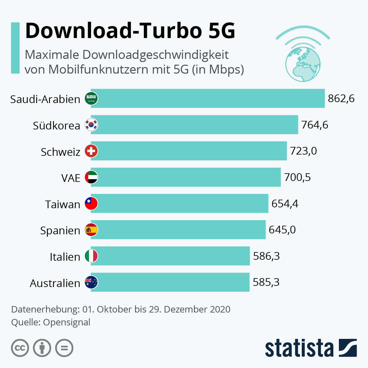 Infografik: Download-Turbo 5G | Statista