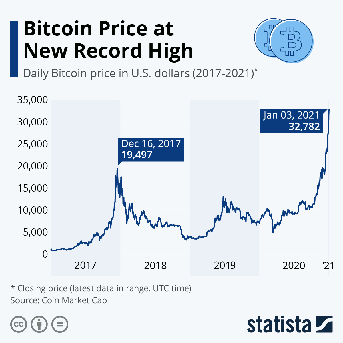 Infographic: Bitcoin: A Year of Ups and Downs | Statista