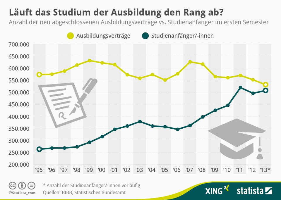 Infografik: Studium versus Ausbildung | Statista