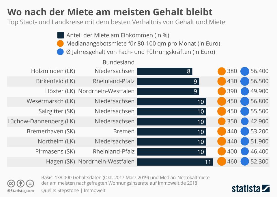 Infografik: Wo nach der Miete am meisten Gehalt bleibt