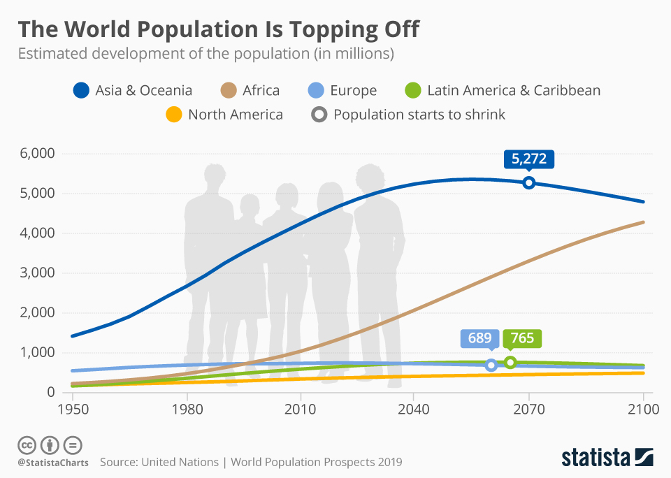 Infographic: The World Population Is Topping Off | Statista