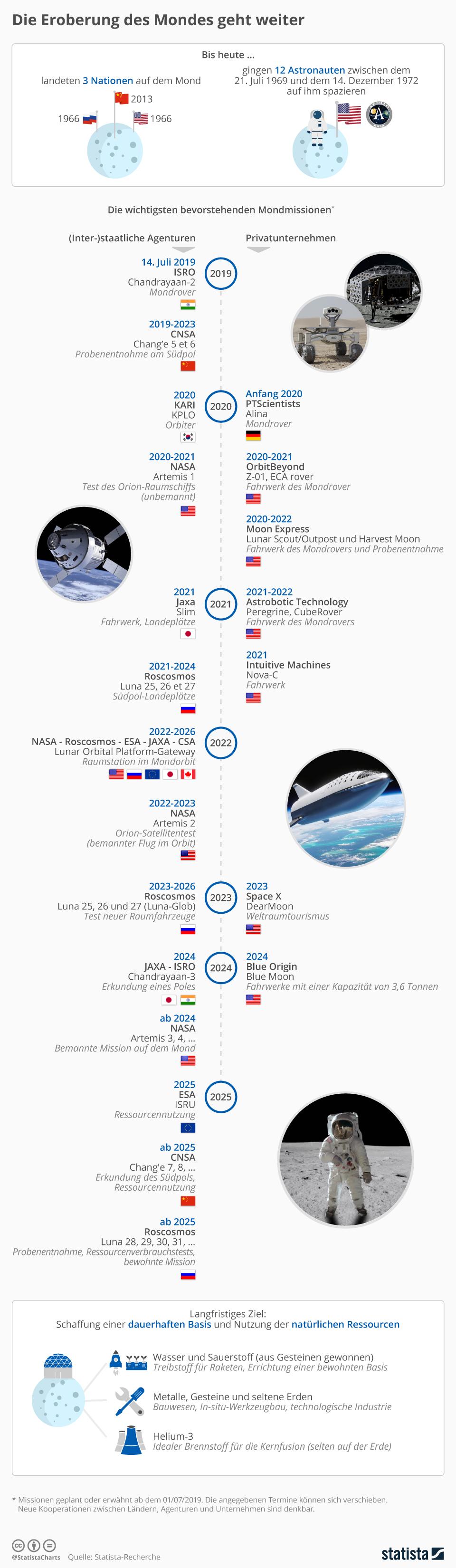 Infografik: Die Eroberung des Mondes geht weiter | Statista