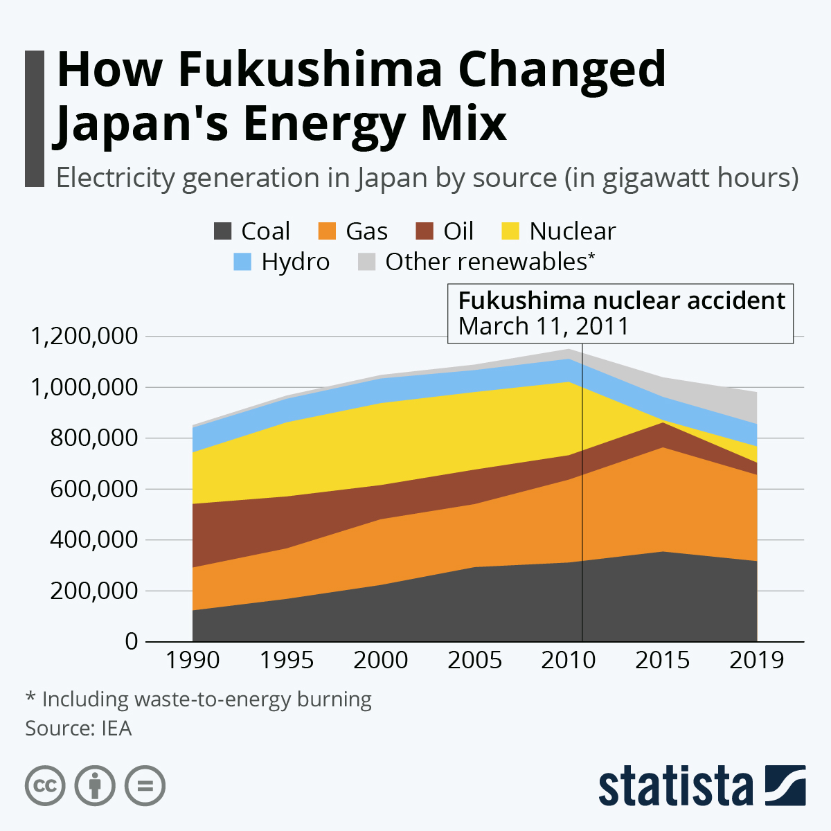 Infographic: How Fukushima Changed Japan's Energy Mix | Statista