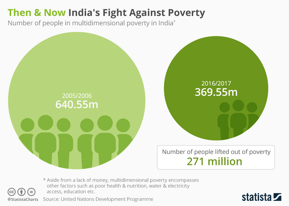 Infographic: Then & Now India's Fight Against Poverty | Statista